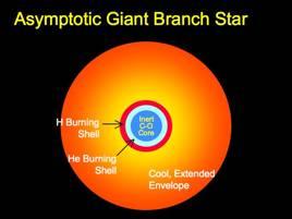 Asymptotic-giant-branch stars