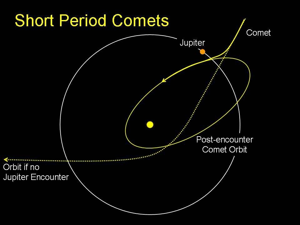 Image Gallery neptune planet orbital period