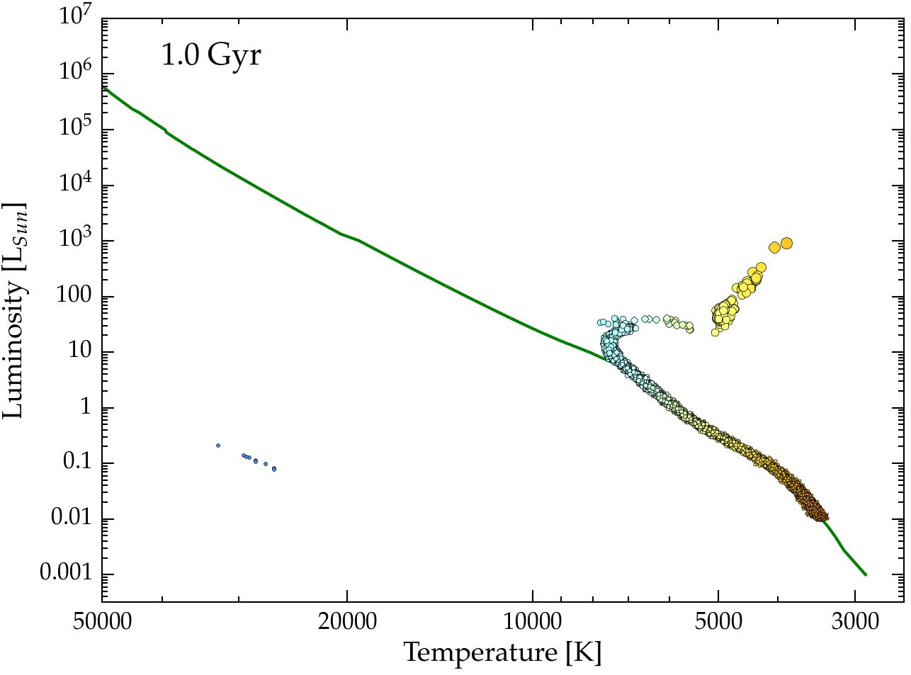 Lecture 21 Testing Stellar Evolution