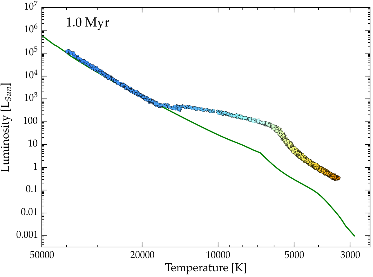 Lecture 21 testing stellar evolution h r diagram t1 myr pooptronica Choice Image